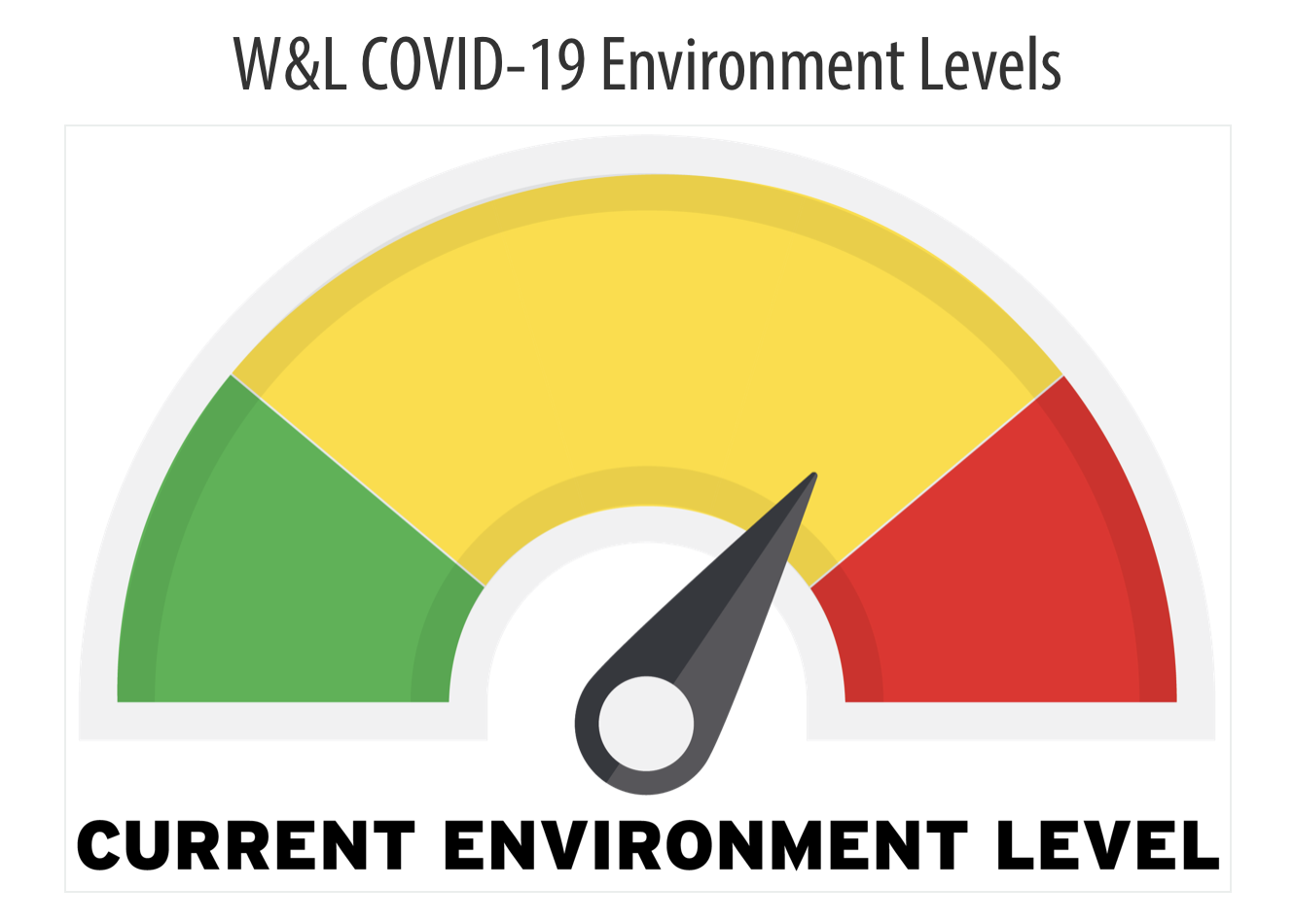 "The campus environment level was upgraded from ""mid yellow"" to ""high yellow"" on Sept. 14."